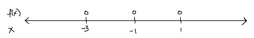 Poly Graph 1