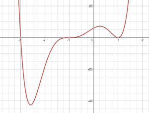 The Actual Graph