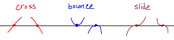 Poly cross bounce slide
