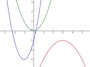 Quad Graph 1