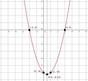 Quad Graph 5