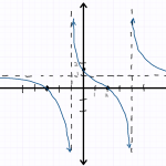 Fully sketched rational function