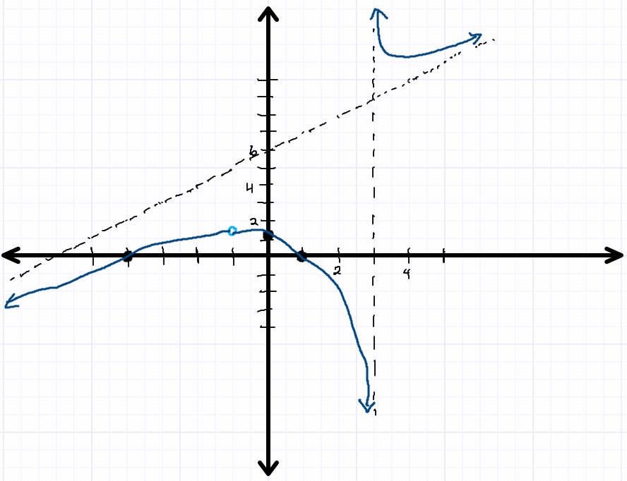 Rational Function Graph